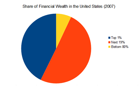 Share of wealth graph